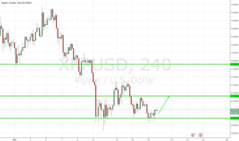 XRPUSD: XRPUSD, Ripple / Dollar, Buy