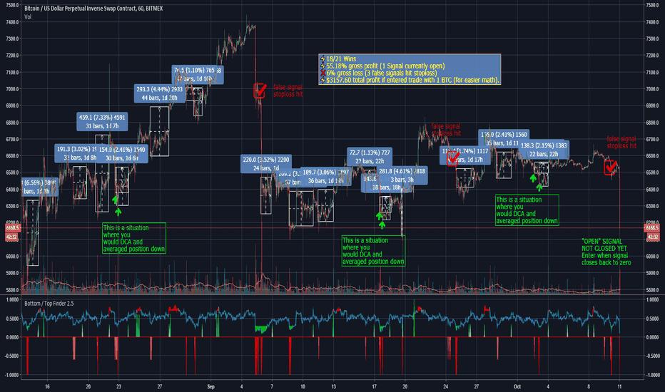 XBTUSD: BottomFinder Signals & Profit Analysis XBTUSD last 60 days.
