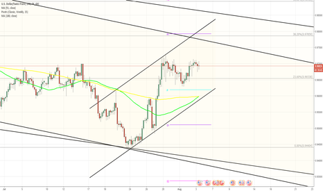 USDCHF: USD/CHF 4H Chart: Channel Up