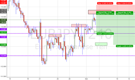 EURJPY: EJ fibo megaconfluence sellzone H4