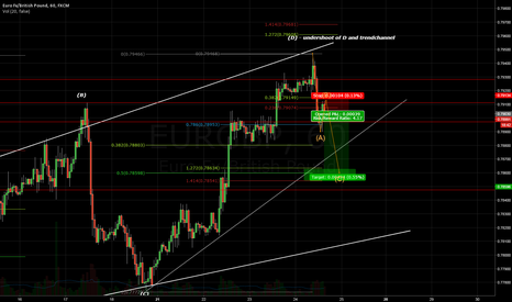 EURGBP: 1:4 RR EG short with a lot of indications