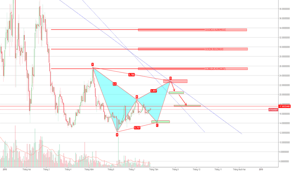 ETCUSDT: Chart ETC khung 4H