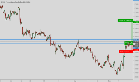 GBPCAD: Continuation pattern