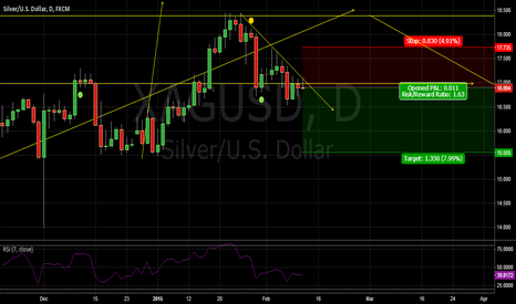 XAGUSD: silver short from trend line....
