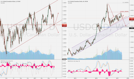 USDCAD: USD/CAD  day compare week