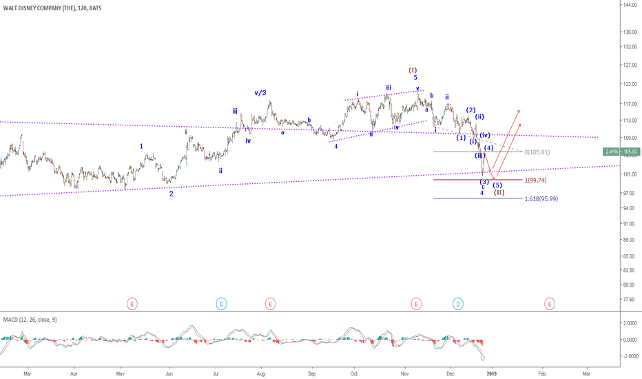 DIS: DIS: Post wave 5 Correction is close to completion.
