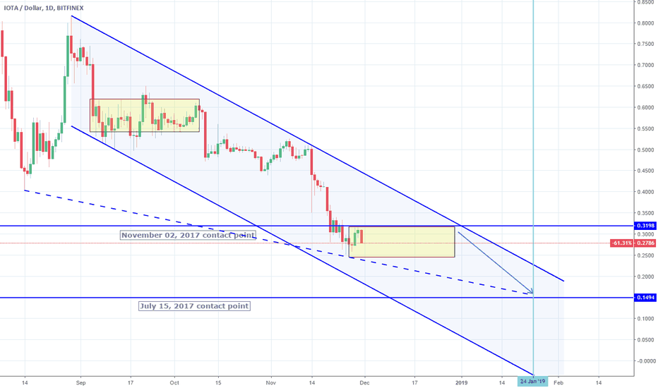 IOTUSD: IOTUSD: 1st target hit. 2nd projected towards the end of January