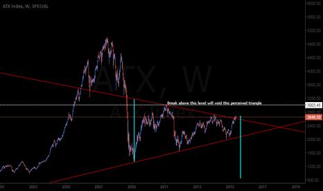 ATX: Watch Austrian Index vis-a-vis DAX, European stocks
