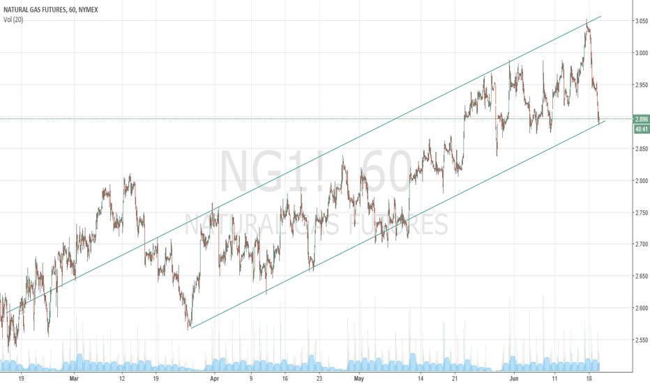 NG1!: nat gas 2day