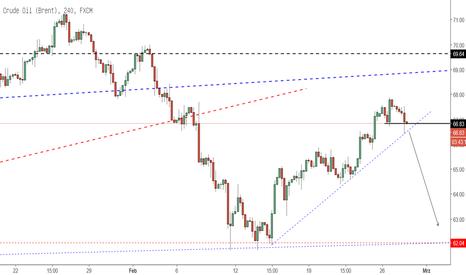 UKOIL: Brent Crude Oil mit nächstem Abwärtsimpuls?