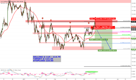 USDJPY: USDJPY EXTENDED TO 115.50 RESISTANCE AND REJECTED.