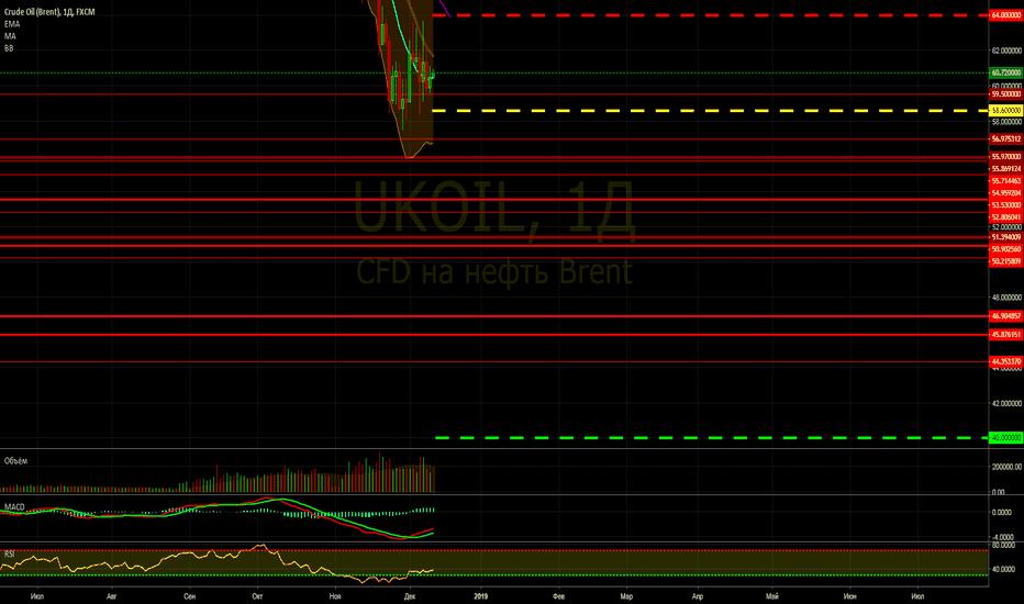 UKOIL: Продажа UKOIL (Brent)