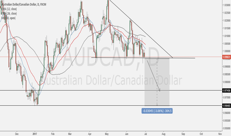 AUDCAD: Nice Structure for me, I'm already Short on 4 Hourly TF