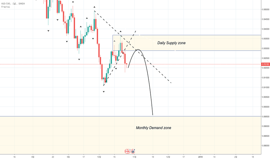 AUDCAD: AUD/CAD Supply and Demand 전략 분석