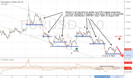 EURUSD: Short Eurodollar to 3430