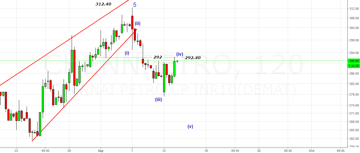 ChennaiPetro- Bang On Target -Here is the Bounce@292.40