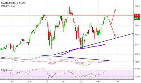 NDX: NASDAQ RESISTENCIA IMPORTANTE EN LOS 7000