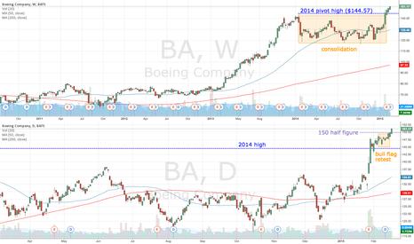 BA: BA clears $150