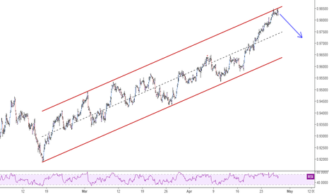 USDCHF: USDCHF - Ascending channel