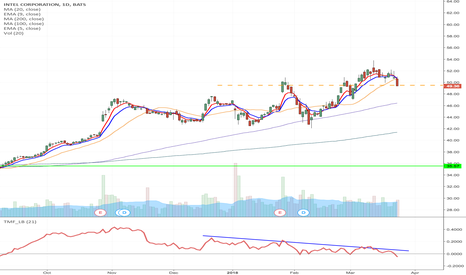 INTC: INTC - Possible double top formation Option short