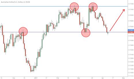 AUDUSD: AUD/USD Rebound