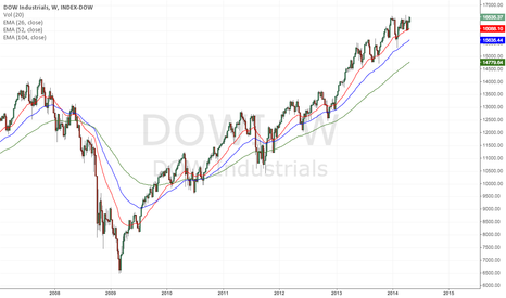 DOWI: Who needs fundamentals when this chart says BUY