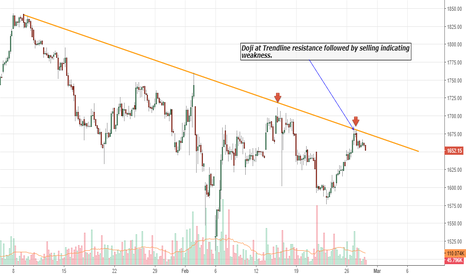 BAJFINANCE: Doji at Trendline resistance followed by selling