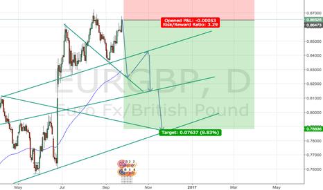EURGBP: EURGBP short on 1D Chart