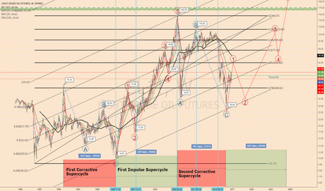 CL1!: 3rd Crude oil supercycle