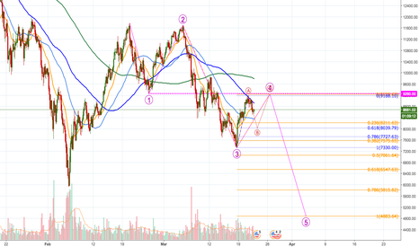 BTCUSD: Still some 4000$ to go. To the downside.