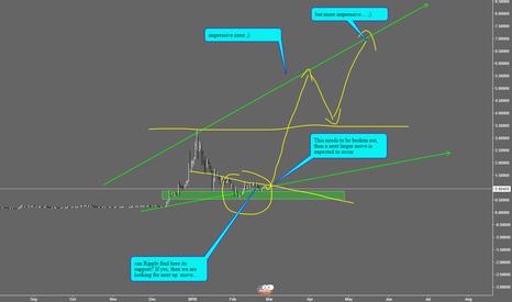 XRPUSD: XRP/USD outlook