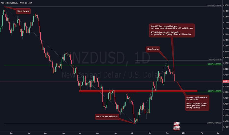 NZDUSD: NZDUSD downside continuation ?