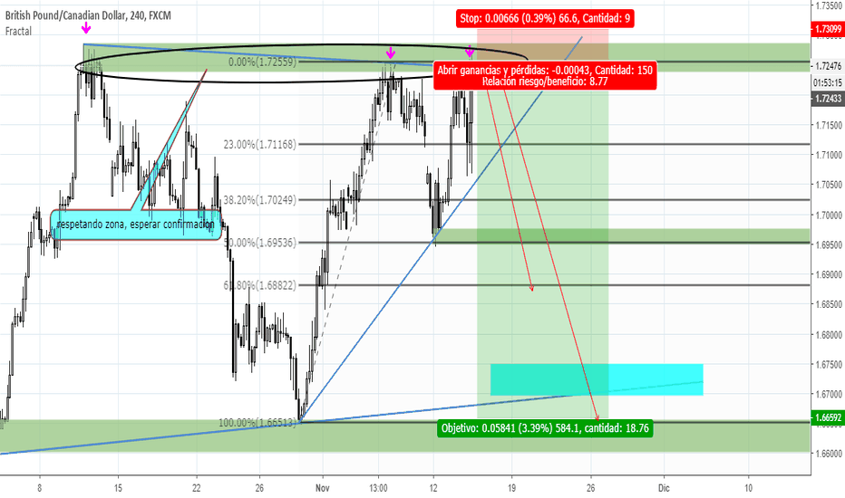 GBPCAD: veamos