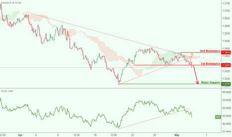 CHFAUD: CHFAUD broke out of support, further potential drop!