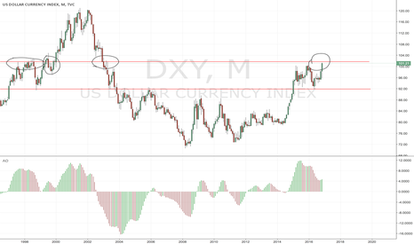 DXY: DXY could face a hard crash very soon.