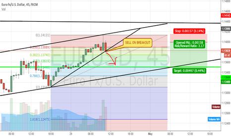 EURUSD: Short EURUSD on breaking of trendline. Amazing sell setup