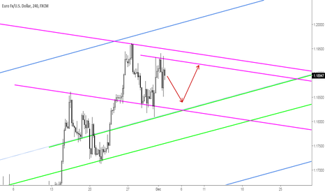 EURUSD: EURUSD Pending Bullish Gartley at Key Support