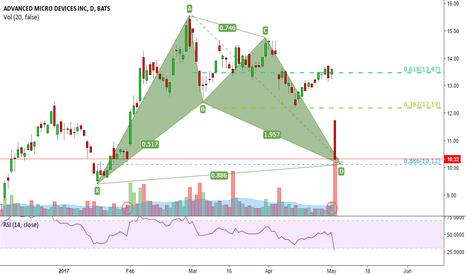 AMD: AMD: Potential bullish Bat formation
