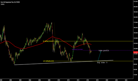 EURJPY: wait for a nice possible to buy eurjpy