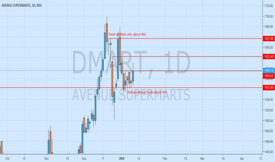DMART: DMART