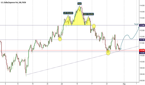 USDJPY: USDJPY (TF, H4) - A Retest to Buy