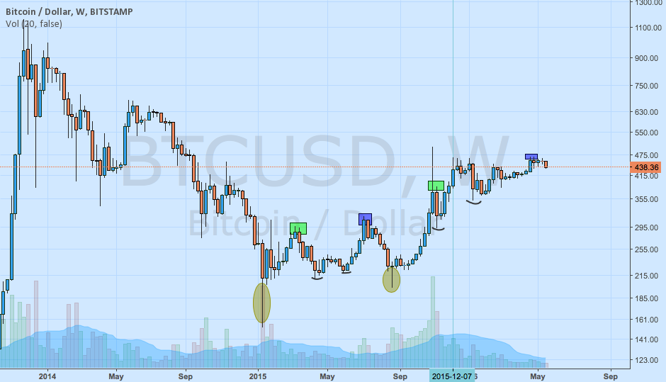 BTC USD observation 2