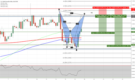 USDCAD: USDCAD - Potential Shark Pattern on H4 Chart