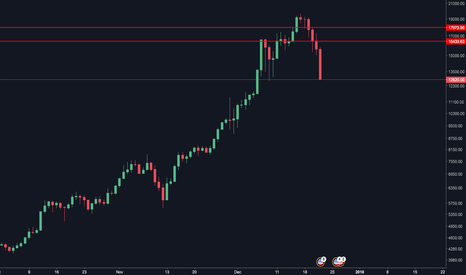 BTCUSD: Strong Signs of Bearishness
