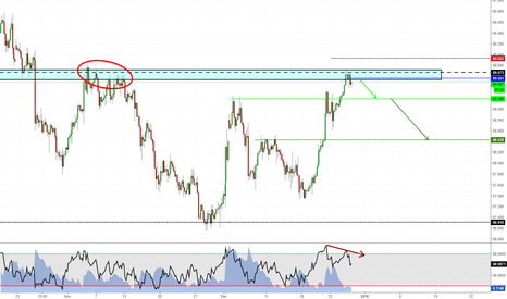 CADJPY: Short on CADJPY
