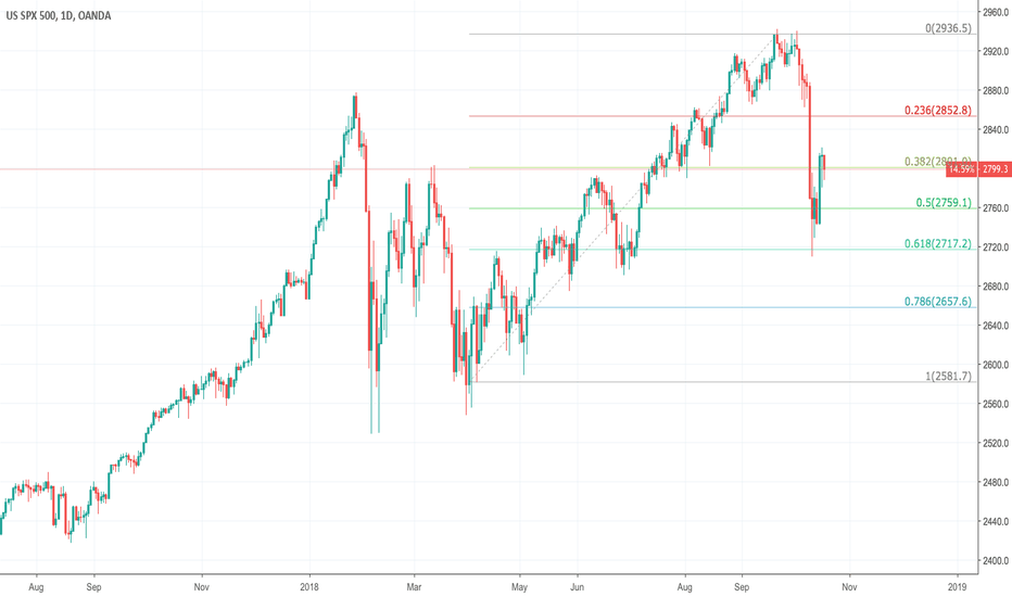 SPX500USD: Fed rate hikes depressing US stock markets