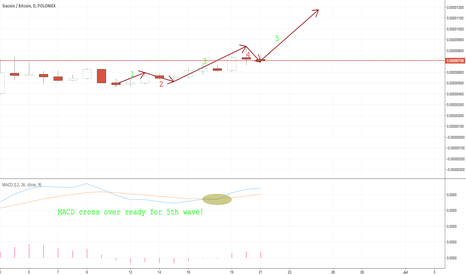 SCBTC: SC Long Elliot Wave