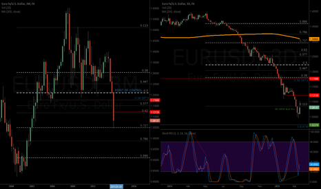 EURUSD: Watch closely