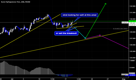 EURJPY: EURJPY Sell Setup By Wave Analysis