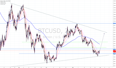 BTCUSD: BTCUSD retest of last resistance is on the horizon